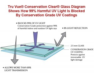 Tru Vue® Conservation Clear® Glass Diagram Showing How Harmful UV Light Is Blocked By Conservation Grade Coatings On The Glass